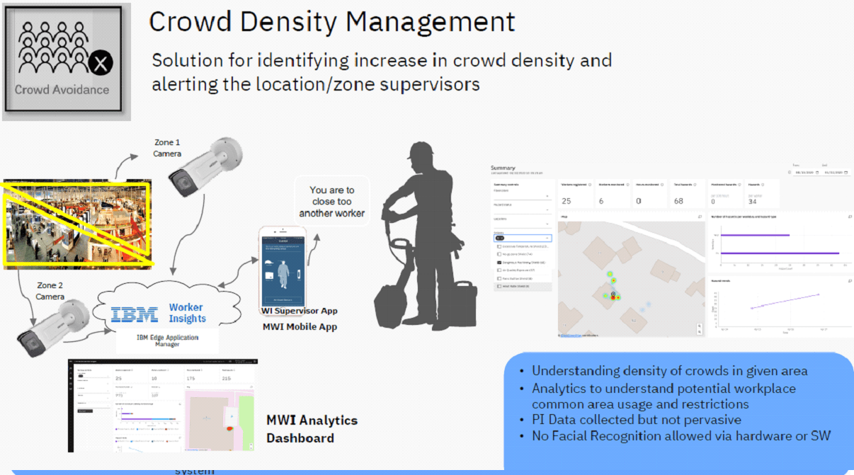 Crowd Density Management - Gestione dell'affollamento e del distanziamento sociale